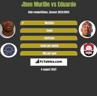 Jhon Murillo vs Eduardo h2h player stats