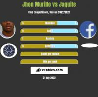 Jhon Murillo vs Jaquite h2h player stats