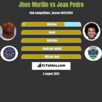 Jhon Murillo vs Joao Pedro h2h player stats