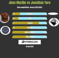 Jhon Murillo vs Jonathan Toro h2h player stats