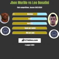 Jhon Murillo vs Leo Bonatini h2h player stats