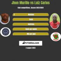 Jhon Murillo vs Luiz Carlos h2h player stats