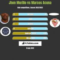 Jhon Murillo vs Marcos Acuna h2h player stats