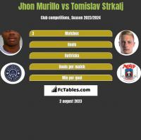 Jhon Murillo vs Tomislav Strkalj h2h player stats