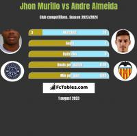 Jhon Murillo vs Andre Almeida h2h player stats
