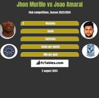 Jhon Murillo vs Joao Amaral h2h player stats