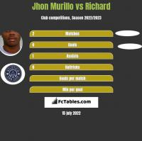 Jhon Murillo vs Richard h2h player stats