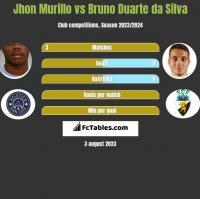 Jhon Murillo vs Bruno Duarte da Silva h2h player stats