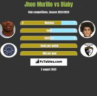 Jhon Murillo vs Diaby h2h player stats
