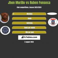 Jhon Murillo vs Ruben Fonseca h2h player stats