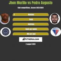 Jhon Murillo vs Pedro Augusto h2h player stats