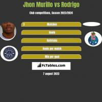 Jhon Murillo vs Rodrigo h2h player stats