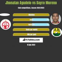 Jhonatan Agudelo vs Dayro Moreno h2h player stats