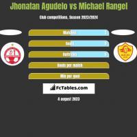 Jhonatan Agudelo vs Michael Rangel h2h player stats