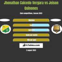 Jhonathan Caicedo Vergara vs Jeison Quinones h2h player stats