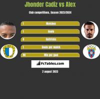 Jhonder Cadiz vs Alex h2h player stats
