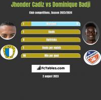 Jhonder Cadiz vs Dominique Badji h2h player stats