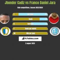 Jhonder Cadiz vs Franco Daniel Jara h2h player stats