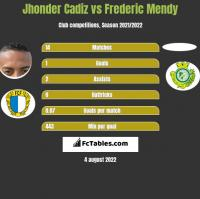 Jhonder Cadiz vs Frederic Mendy h2h player stats