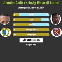 Jhonder Cadiz vs Gnaly Maxwell Cornet h2h player stats