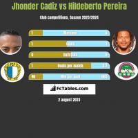 Jhonder Cadiz vs Hildeberto Pereira h2h player stats
