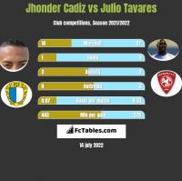 Jhonder Cadiz vs Julio Tavares h2h player stats