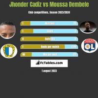 Jhonder Cadiz vs Moussa Dembele h2h player stats