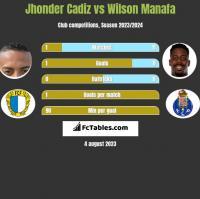Jhonder Cadiz vs Wilson Manafa h2h player stats
