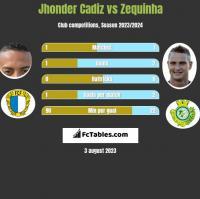Jhonder Cadiz vs Zequinha h2h player stats