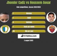 Jhonder Cadiz vs Houssem Aouar h2h player stats