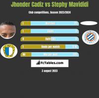 Jhonder Cadiz vs Stephy Mavididi h2h player stats