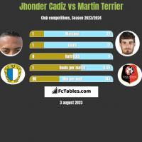 Jhonder Cadiz vs Martin Terrier h2h player stats
