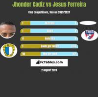 Jhonder Cadiz vs Jesus Ferreira h2h player stats