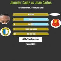 Jhonder Cadiz vs Joao Carlos h2h player stats