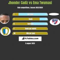 Jhonder Cadiz vs Ema Twumasi h2h player stats