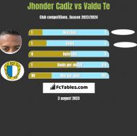 Jhonder Cadiz vs Valdu Te h2h player stats