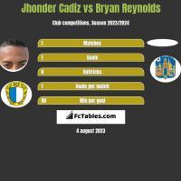 Jhonder Cadiz vs Bryan Reynolds h2h player stats