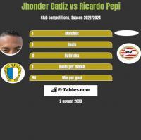 Jhonder Cadiz vs Ricardo Pepi h2h player stats