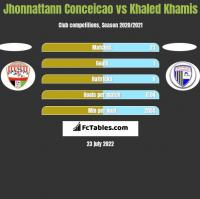 Jhonnattann Conceicao vs Khaled Khamis h2h player stats