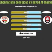 Jhonnattann Conceicao vs Rayed Al Ghamdi h2h player stats
