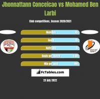 Jhonnattann Conceicao vs Mohamed Ben Larbi h2h player stats