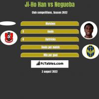 Ji-Ho Han vs Negueba h2h player stats
