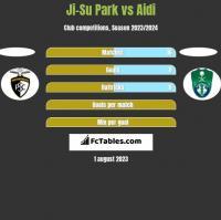 Ji-Su Park vs Aidi h2h player stats