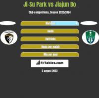 Ji-Su Park vs Jiajun Bo h2h player stats