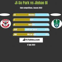 Ji-Su Park vs Jinhao Bi h2h player stats