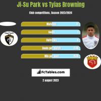 Ji-Su Park vs Tyias Browning h2h player stats
