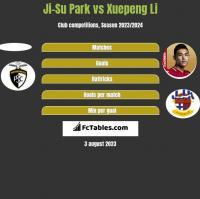 Ji-Su Park vs Xuepeng Li h2h player stats