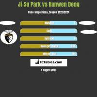 Ji-Su Park vs Hanwen Deng h2h player stats