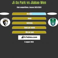 Ji-Su Park vs Jiabao Wen h2h player stats