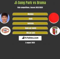 Ji-Sung Park vs Bruma h2h player stats